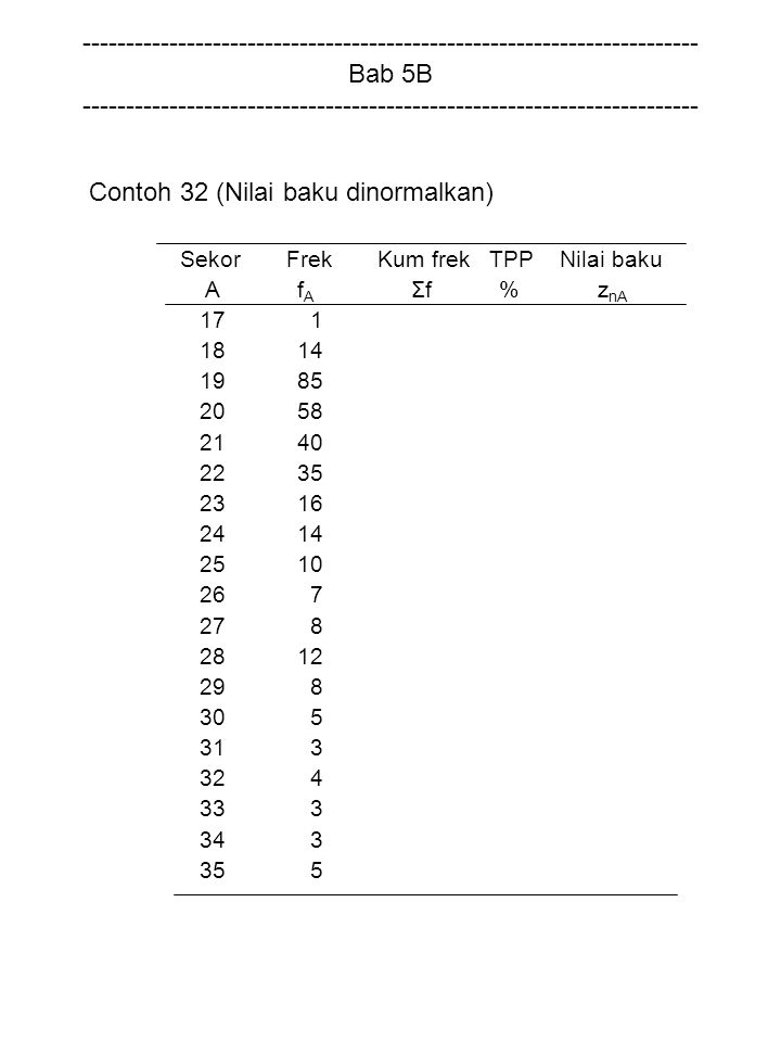 Contoh 32 (Nilai baku dinormalkan)