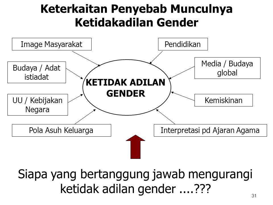 Keterkaitan Penyebab Munculnya Ketidakadilan Gender