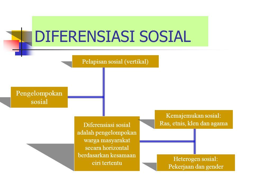 DIFERENSIASI SOSIAL Pengelompokan sosial Pelapisan sosial (vertikal)