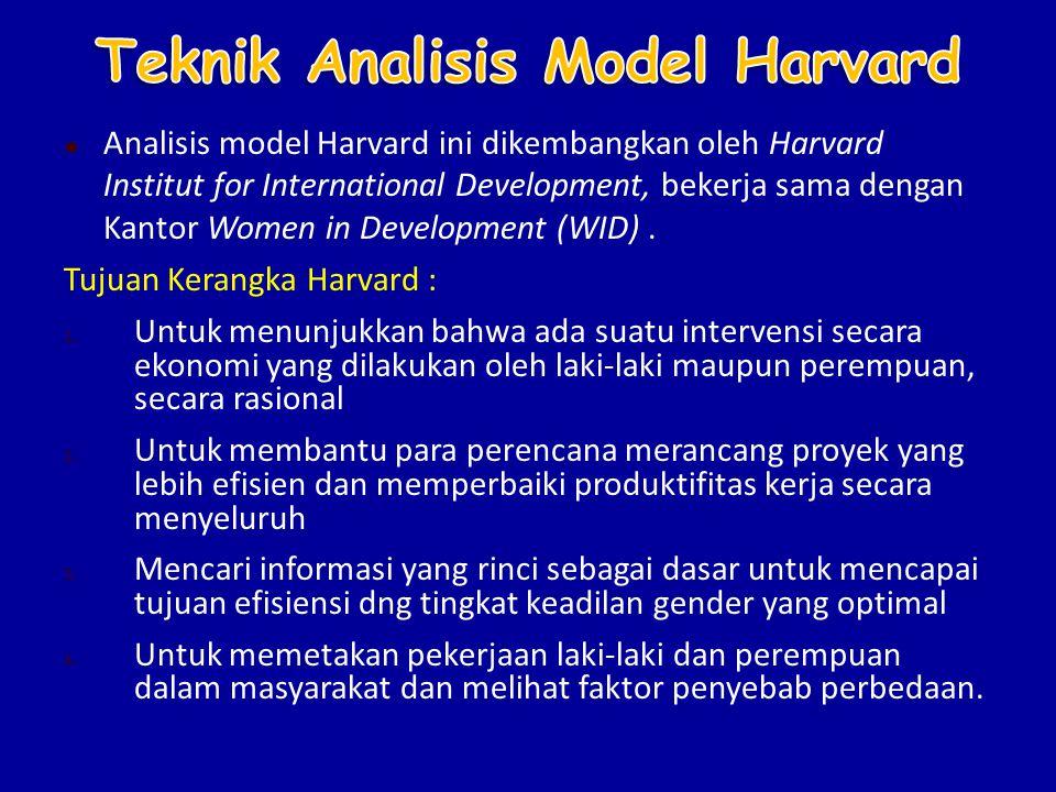 Teknik Analisis Model Harvard