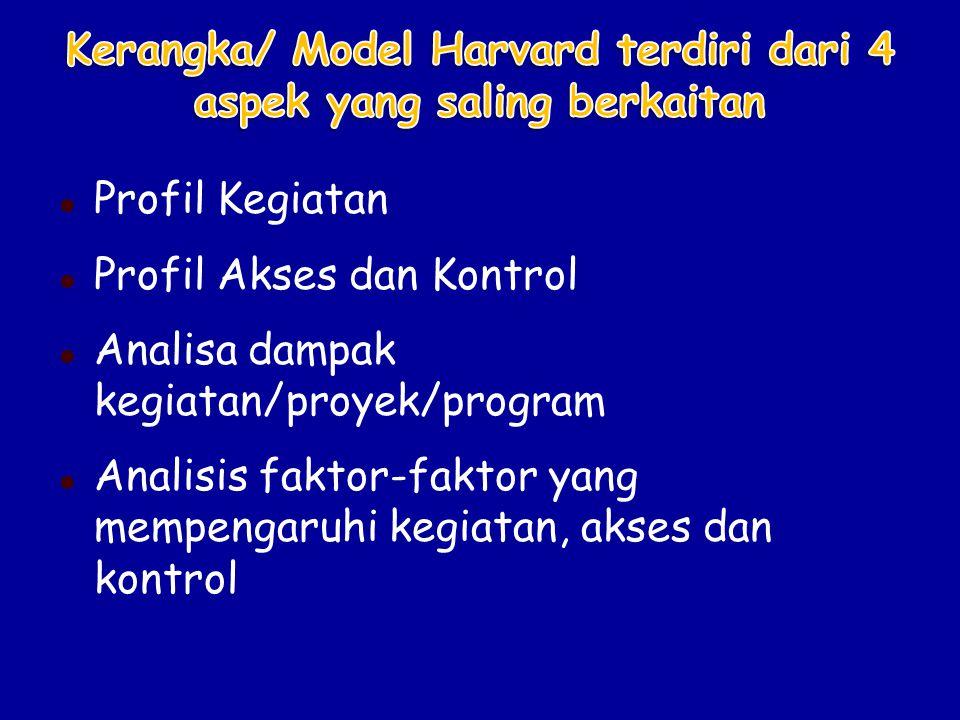 Kerangka/ Model Harvard terdiri dari 4 aspek yang saling berkaitan