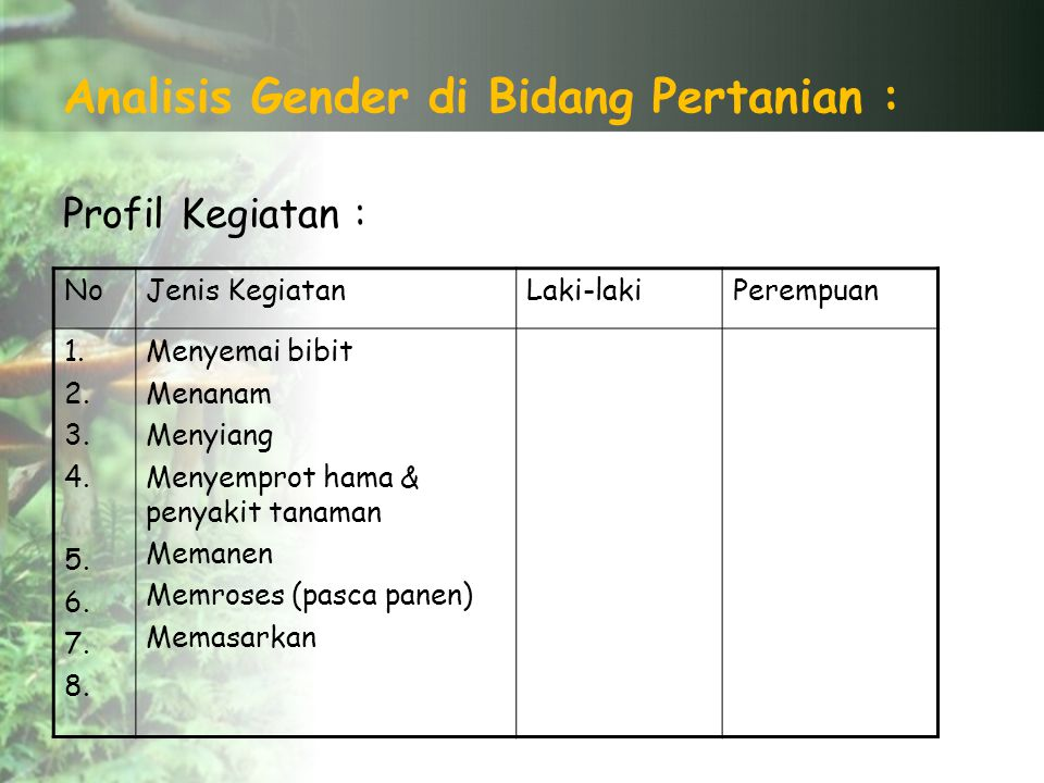 Analisis Gender di Bidang Pertanian :
