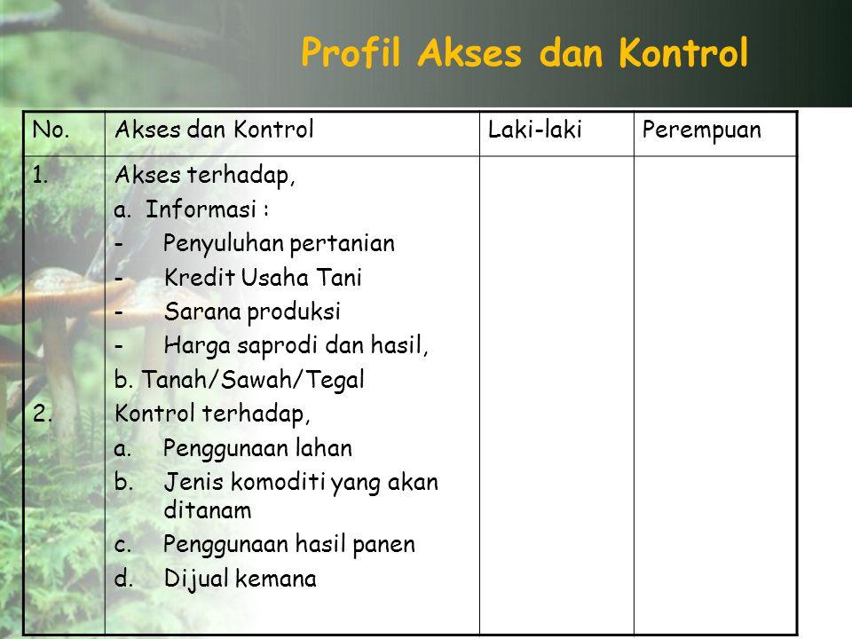 Profil Akses dan Kontrol