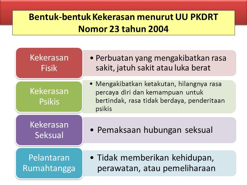 Bentuk-bentuk Kekerasan menurut UU PKDRT Nomor 23 tahun 2004