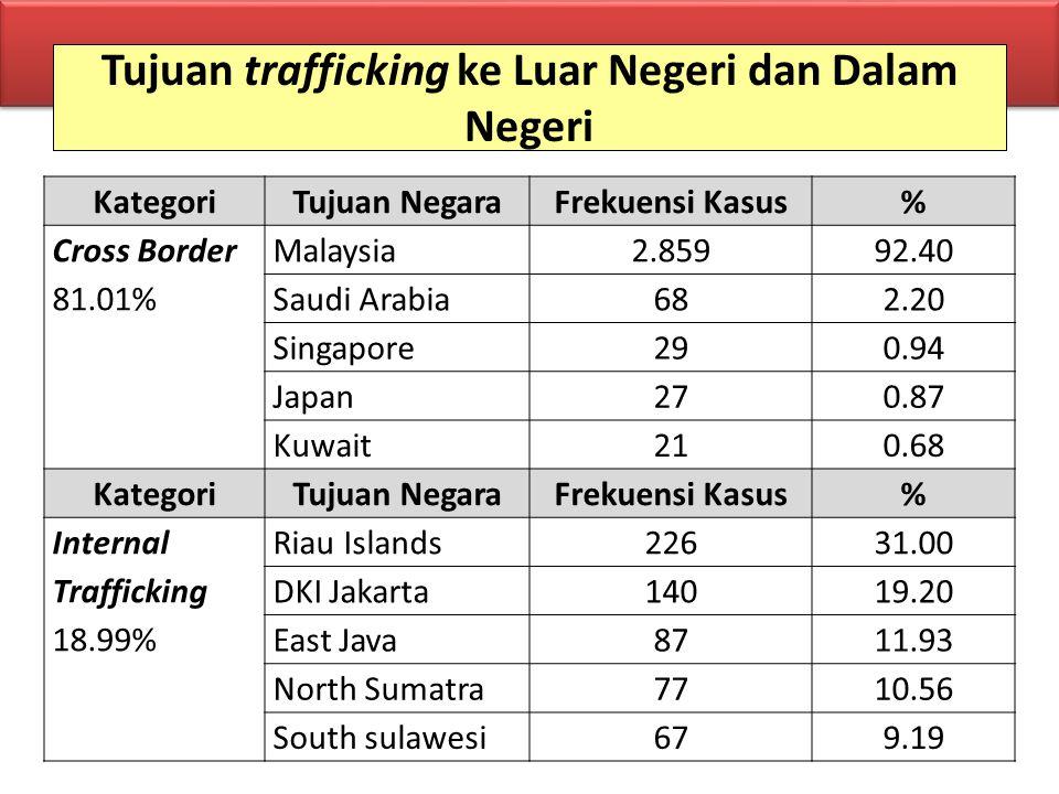 Tujuan trafficking ke Luar Negeri dan Dalam Negeri