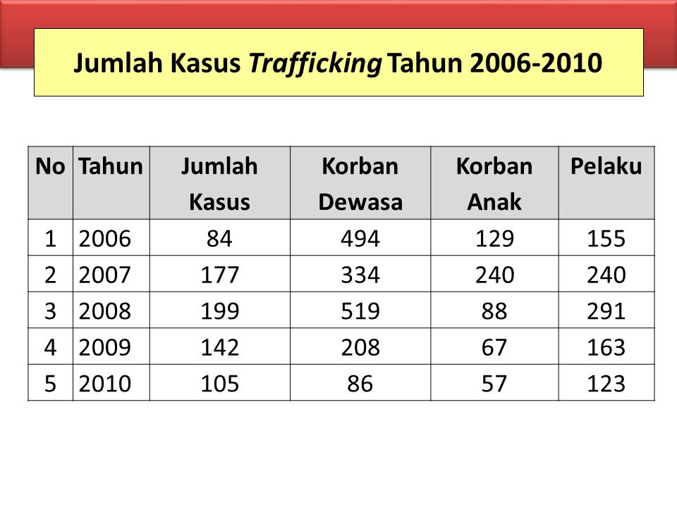 Jumlah Kasus Trafficking Tahun 2006-2010