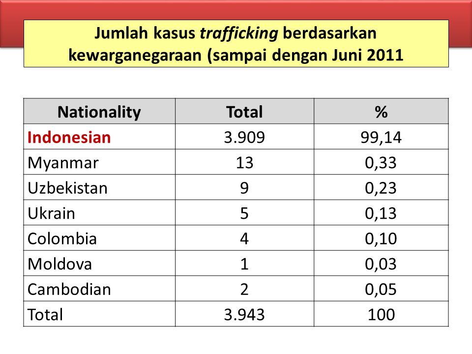 Jumlah kasus trafficking berdasarkan kewarganegaraan (sampai dengan Juni 2011