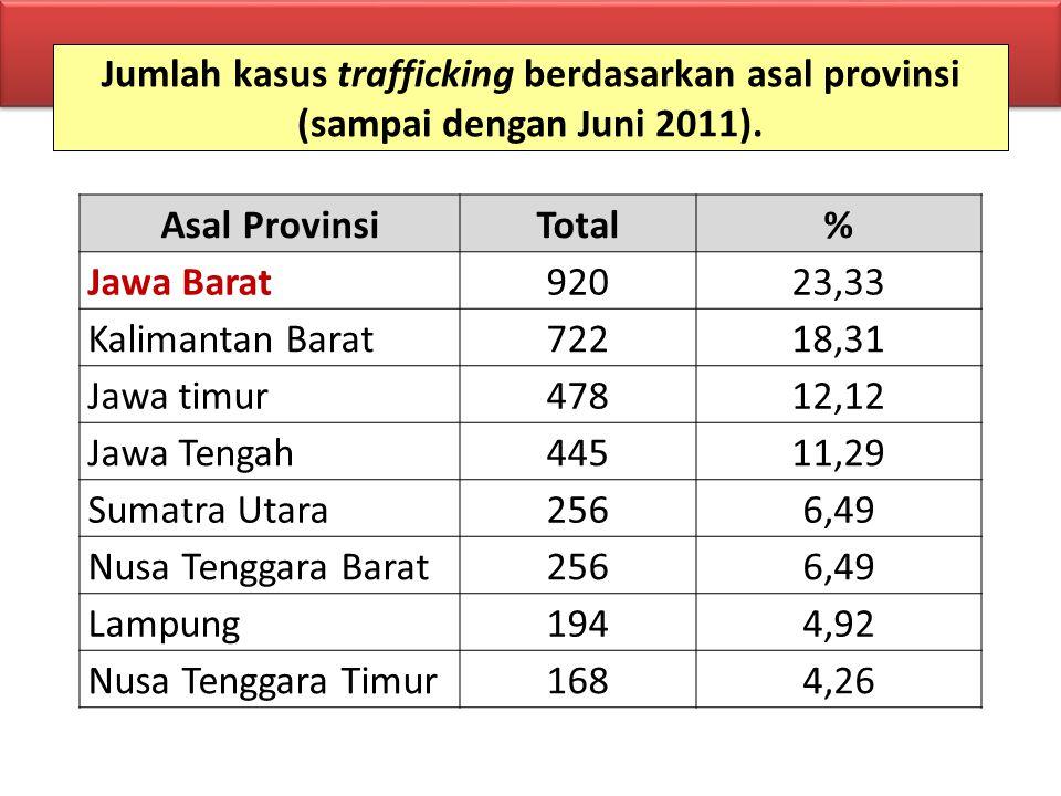 Jumlah kasus trafficking berdasarkan asal provinsi (sampai dengan Juni 2011).