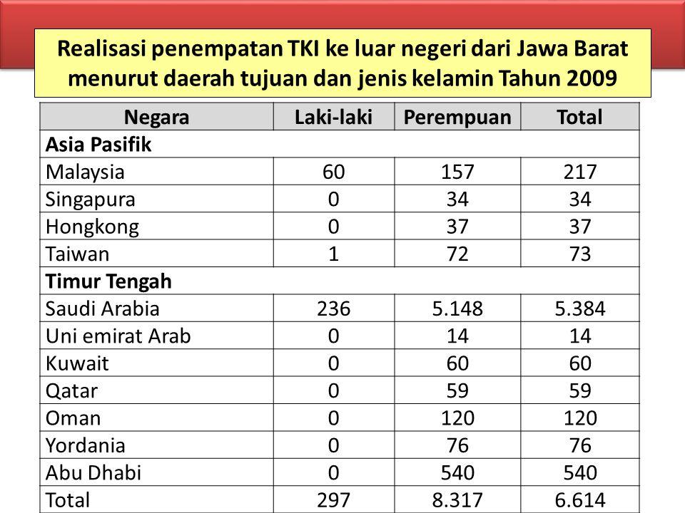 Realisasi penempatan TKI ke luar negeri dari Jawa Barat menurut daerah tujuan dan jenis kelamin Tahun 2009