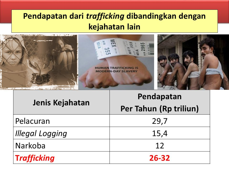 Pendapatan dari trafficking dibandingkan dengan kejahatan lain