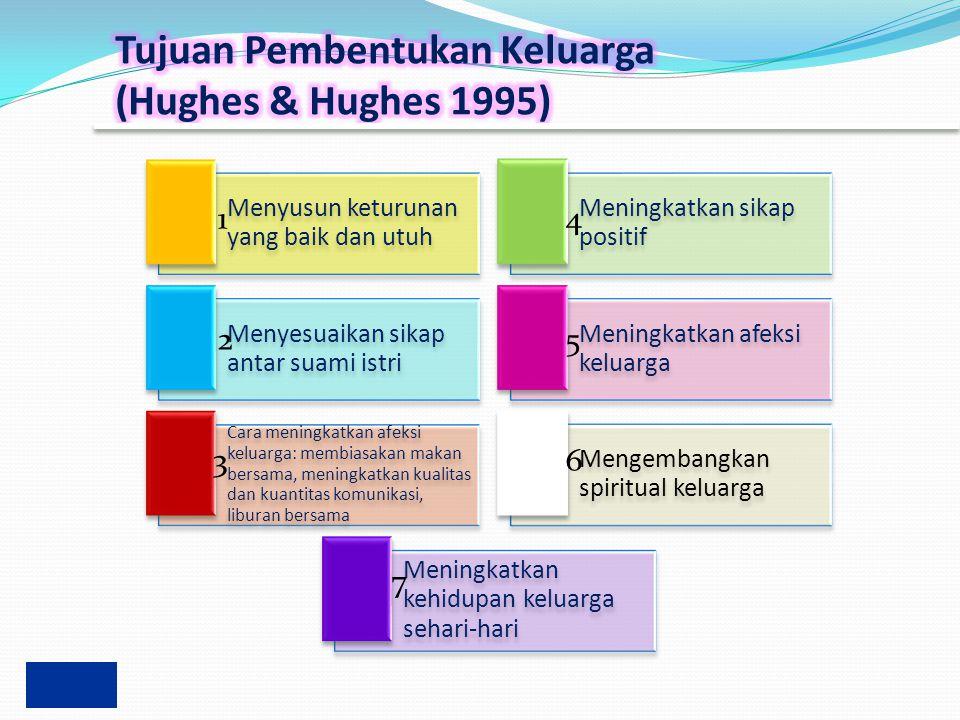 Tujuan Pembentukan Keluarga (Hughes & Hughes 1995)