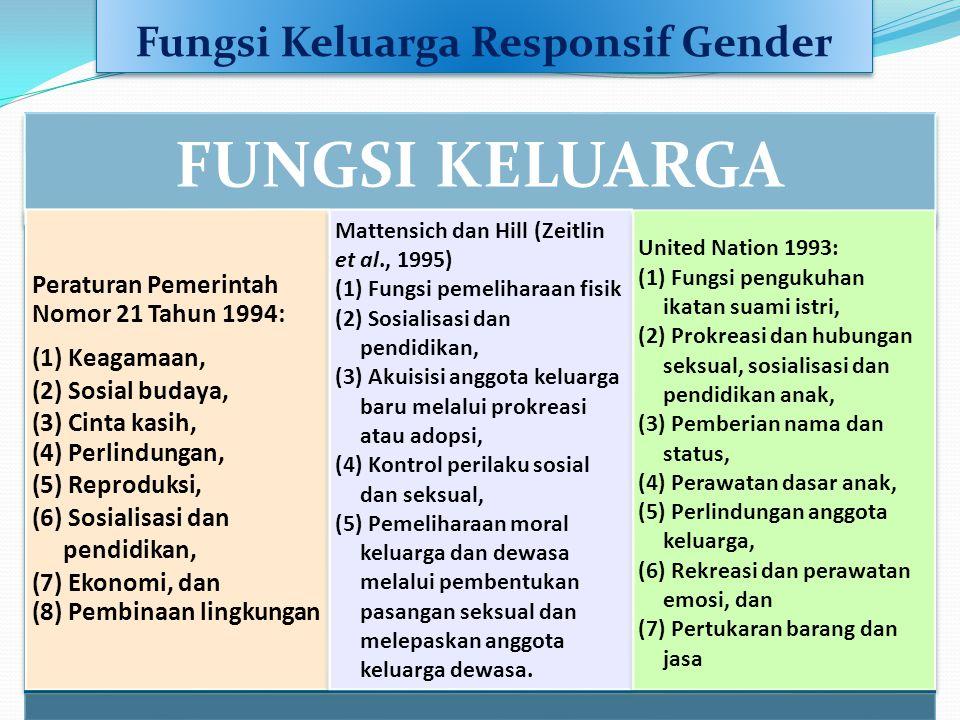Fungsi Keluarga Responsif Gender
