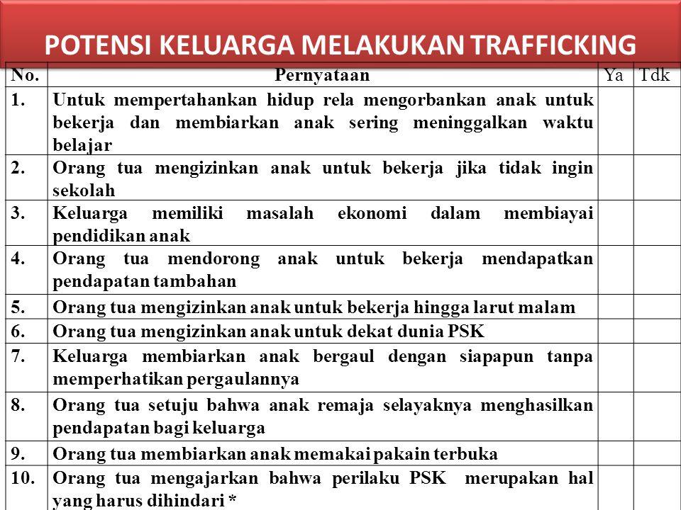 POTENSI KELUARGA MELAKUKAN TRAFFICKING