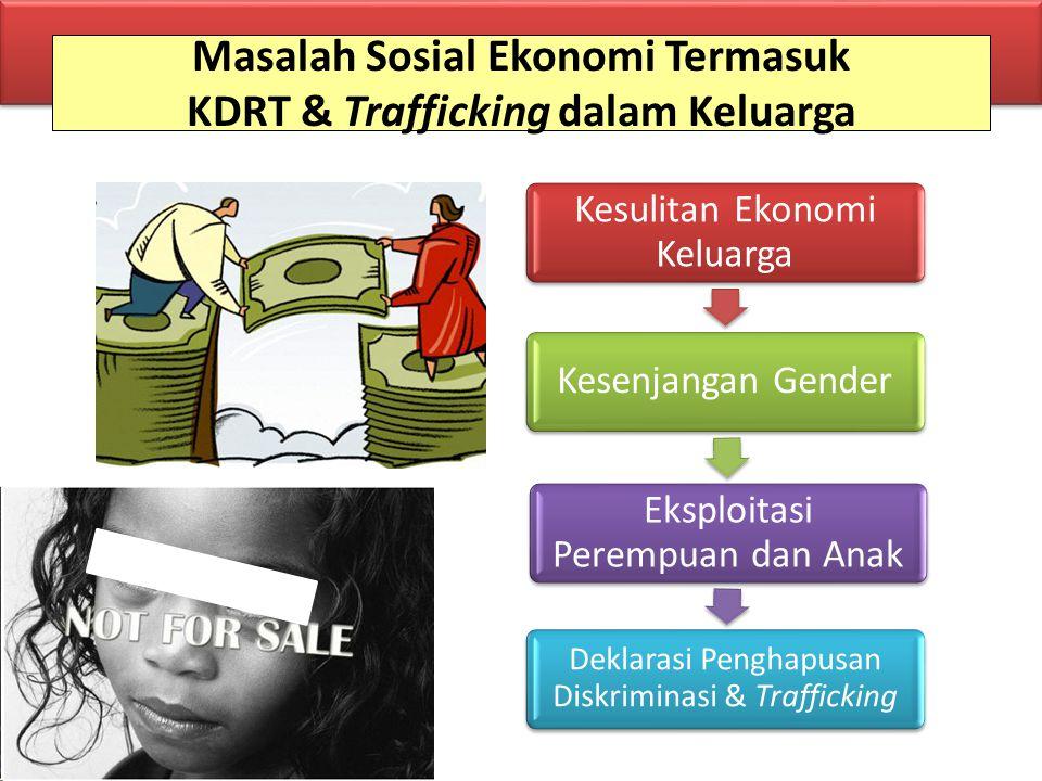 Masalah Sosial Ekonomi Termasuk KDRT & Trafficking dalam Keluarga