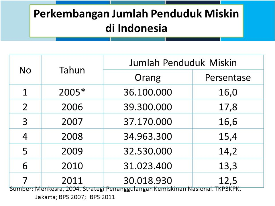 Perkembangan Jumlah Penduduk Miskin di Indonesia