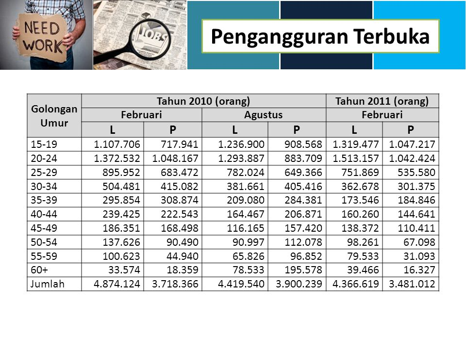 Pengangguran Terbuka L P Golongan Umur Tahun 2010 (orang)