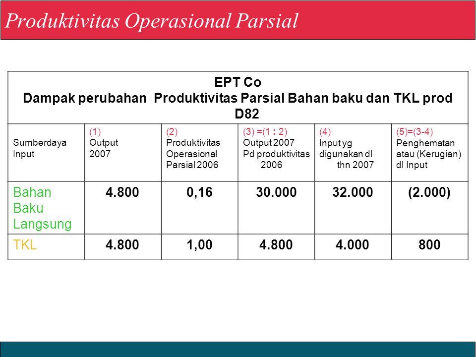 Produktivitas Operasional Parsial