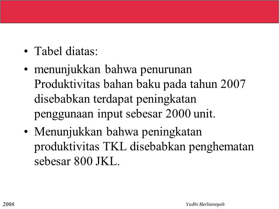 Tabel diatas: