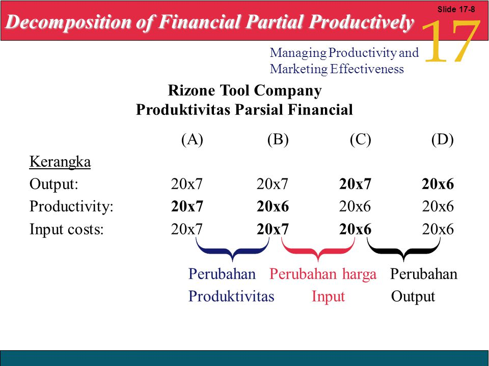 Produktivitas Parsial Financial