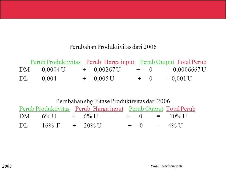 Perubahan Produktivitas dari 2006