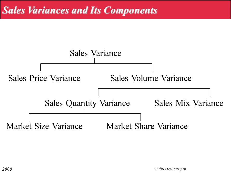 Sales Variances and Its Components