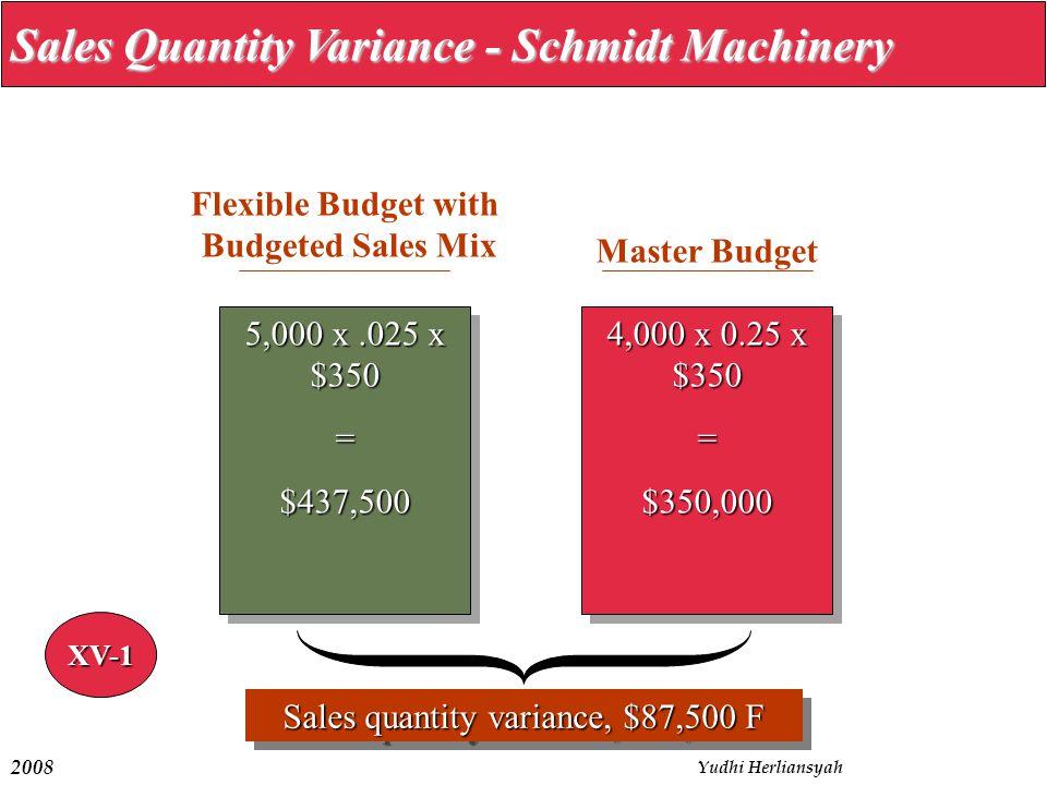 Sales quantity variance, $87,500 F