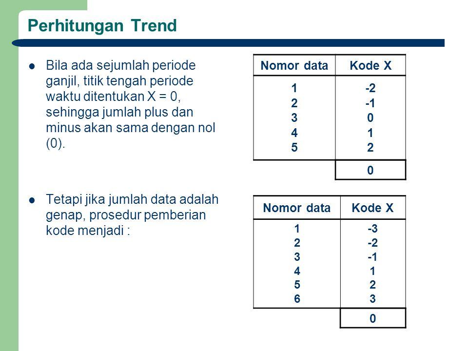 Perhitungan Trend