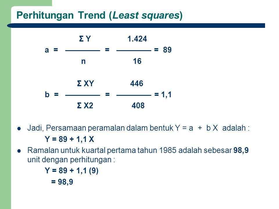 Perhitungan Trend (Least squares)