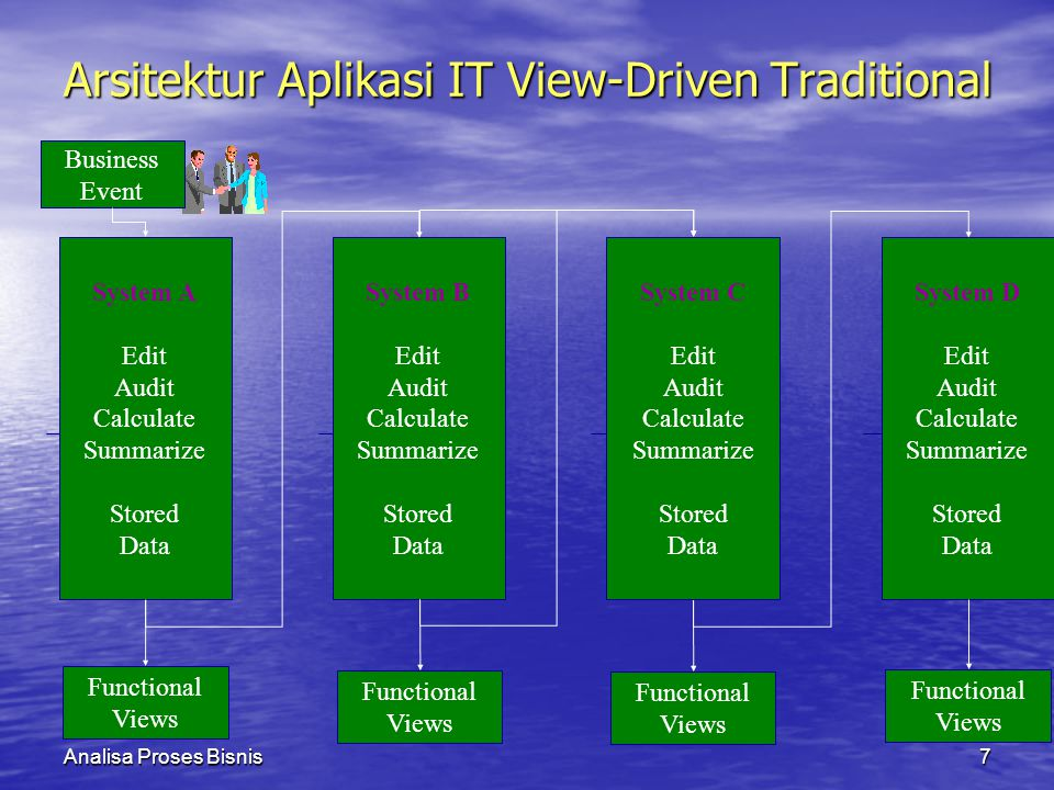 Arsitektur Aplikasi IT View-Driven Traditional