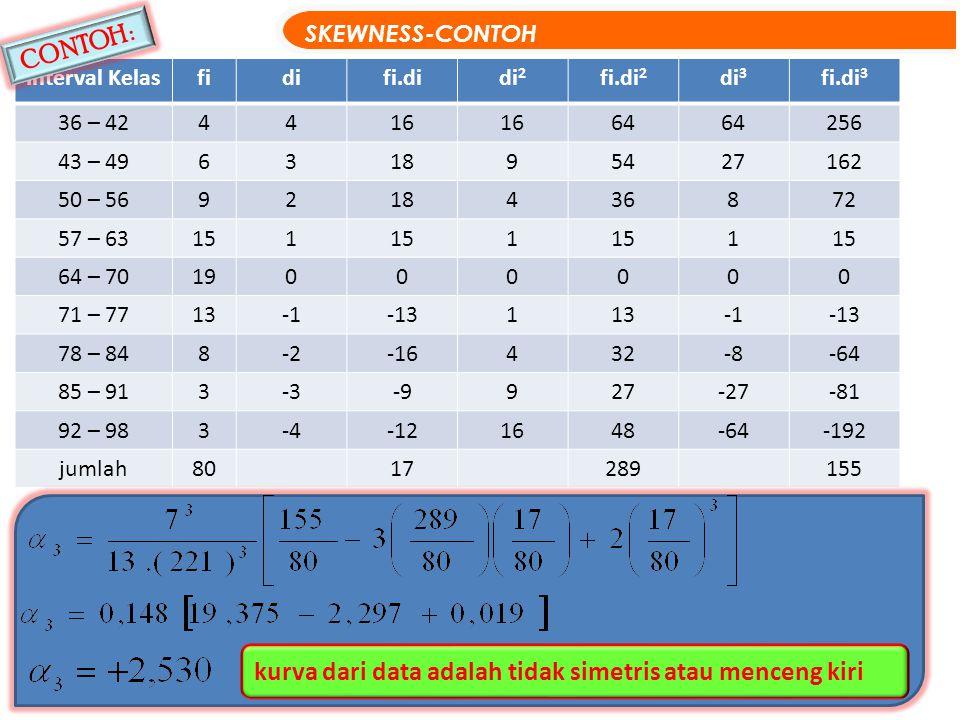 kurva dari data adalah tidak simetris atau menceng kiri