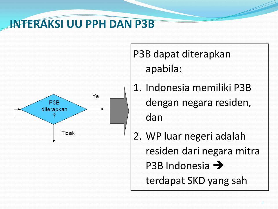 INTERAKSI UU PPH DAN P3B P3B dapat diterapkan apabila: