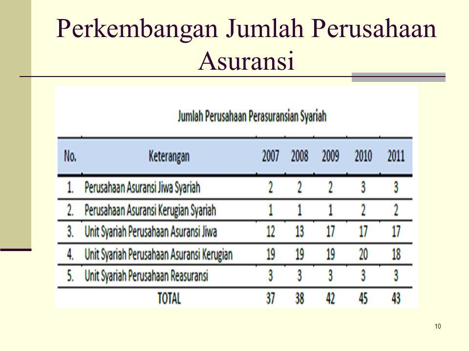 Perkembangan Jumlah Perusahaan Asuransi
