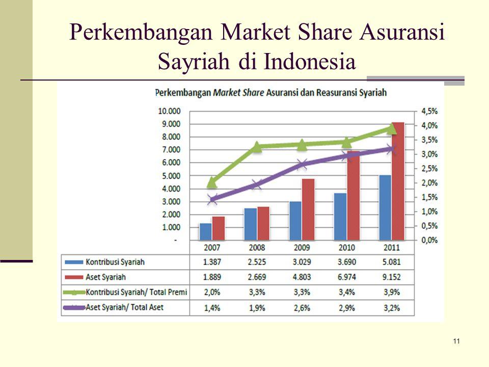 Perkembangan Market Share Asuransi Sayriah di Indonesia