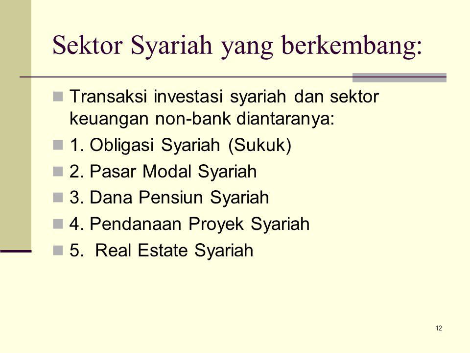Sektor Syariah yang berkembang: