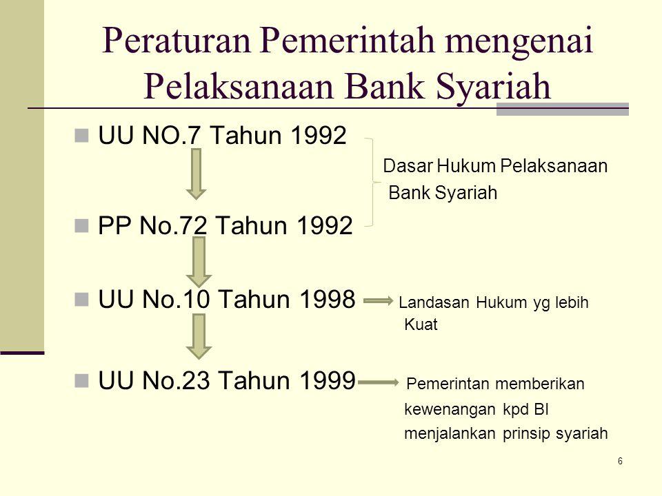 Peraturan Pemerintah mengenai Pelaksanaan Bank Syariah