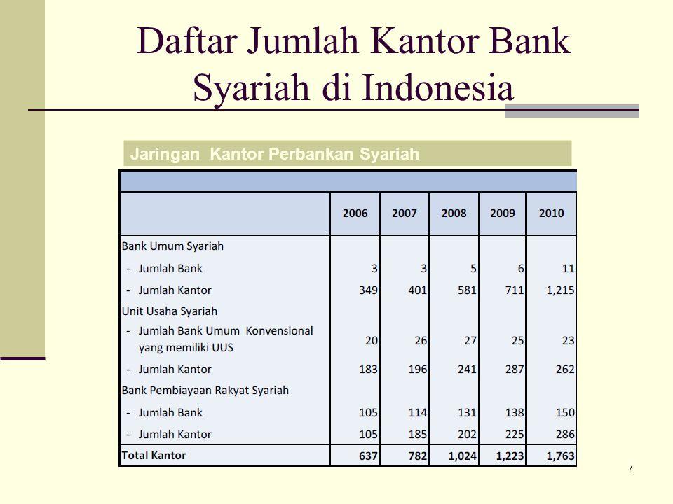 Daftar Jumlah Kantor Bank Syariah di Indonesia