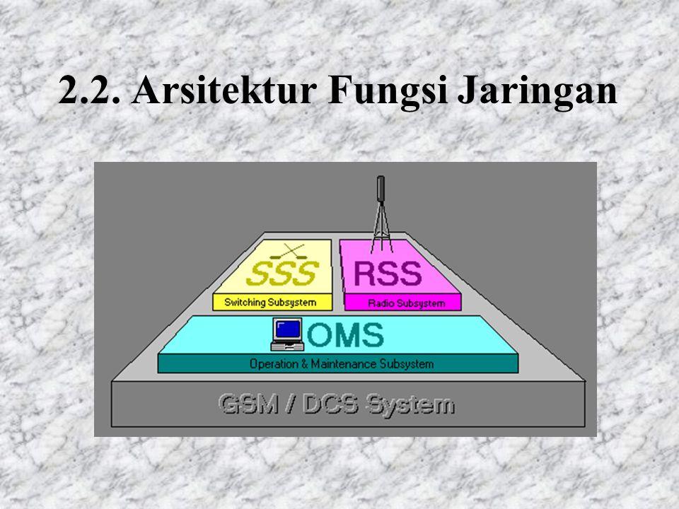 2.2. Arsitektur Fungsi Jaringan