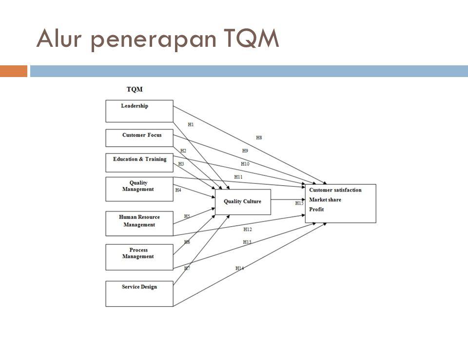 Alur penerapan TQM