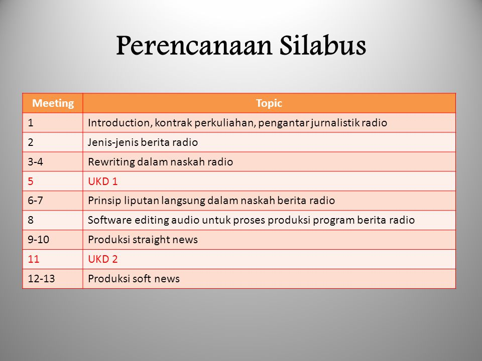 Perencanaan Silabus Meeting Topic 1