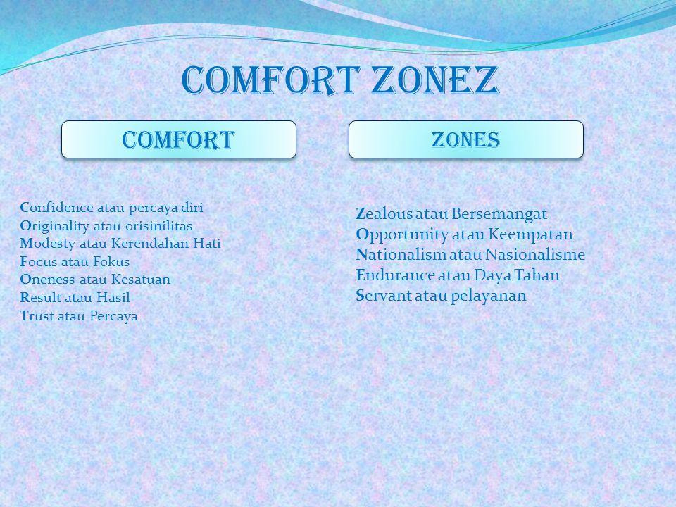Comfort zonez COMFORT ZONES Zealous atau Bersemangat