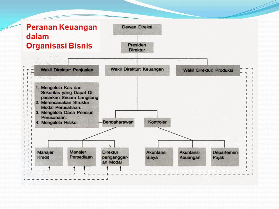 Peranan Keuangan dalam Organisasi Bisnis