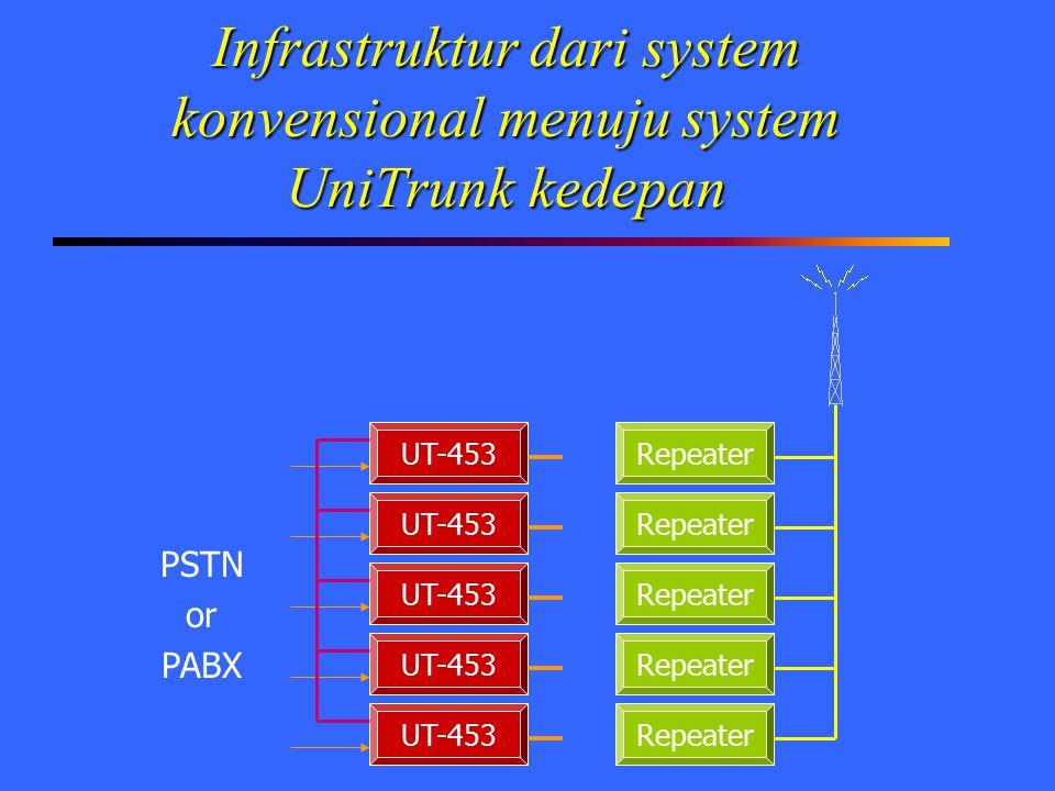 Infrastruktur dari system konvensional menuju system UniTrunk kedepan