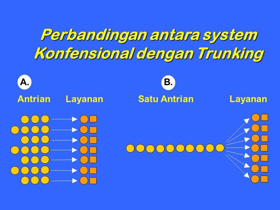 Perbandingan antara system Konfensional dengan Trunking