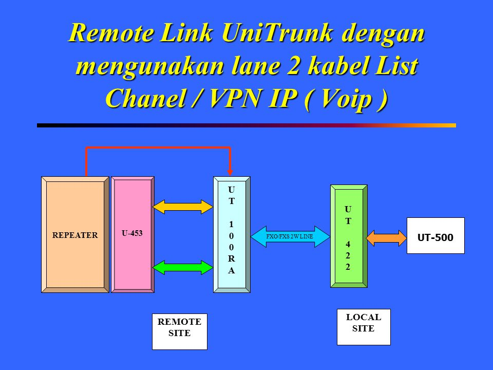 Remote Link UniTrunk dengan mengunakan lane 2 kabel List Chanel / VPN IP ( Voip )
