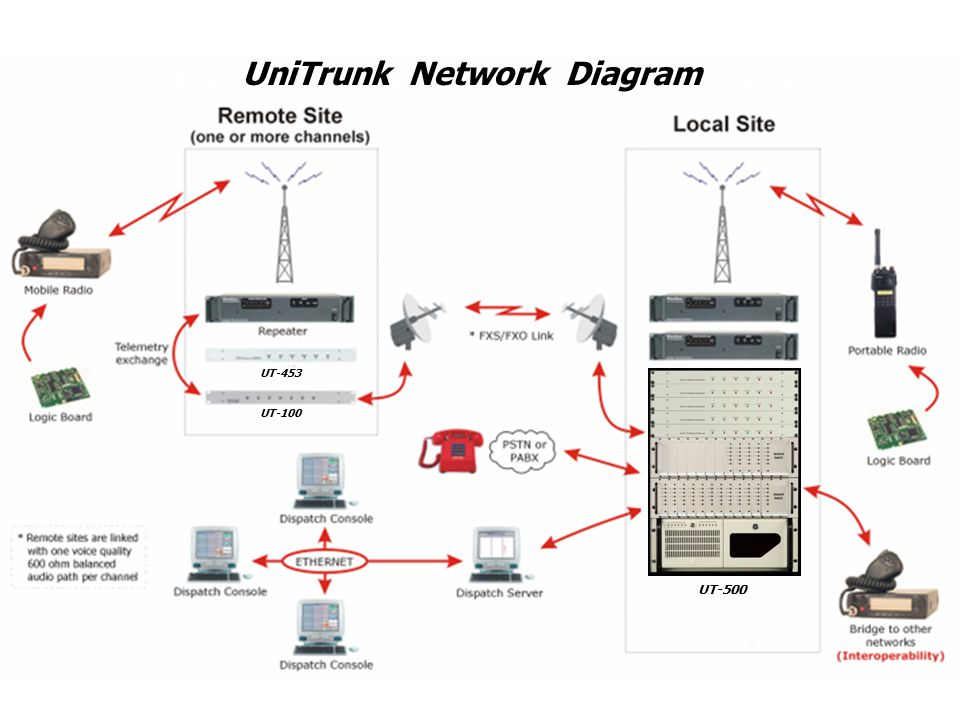 UniTrunk Network Diagram