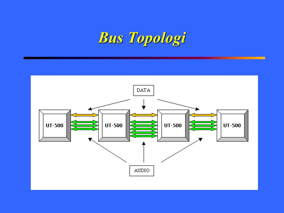 Bus Topologi UT-500 UT-500 UT-500 UT-500