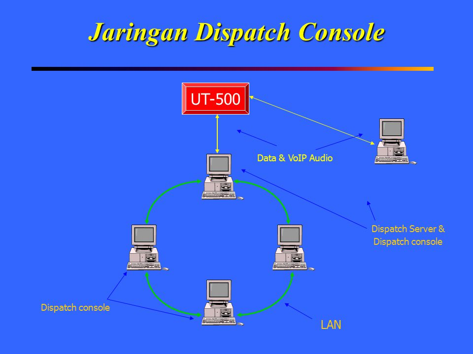Jaringan Dispatch Console