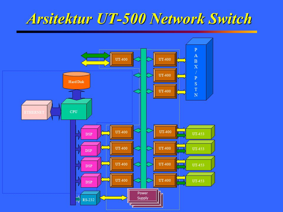 Arsitektur UT-500 Network Switch