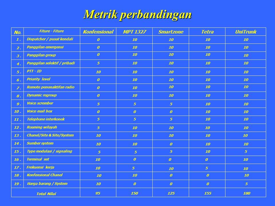 Metrik perbandingan No. Konfensional MPT 1327 Smartzone Tetra UniTrunk