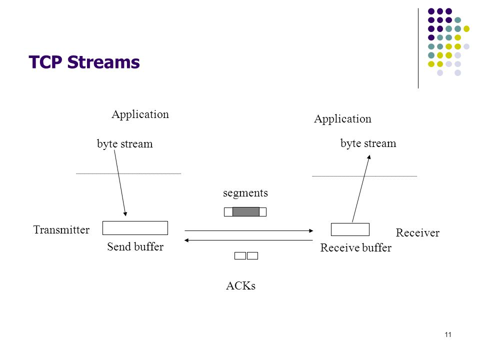 TCP Streams Application byte stream segments Transmitter Receiver